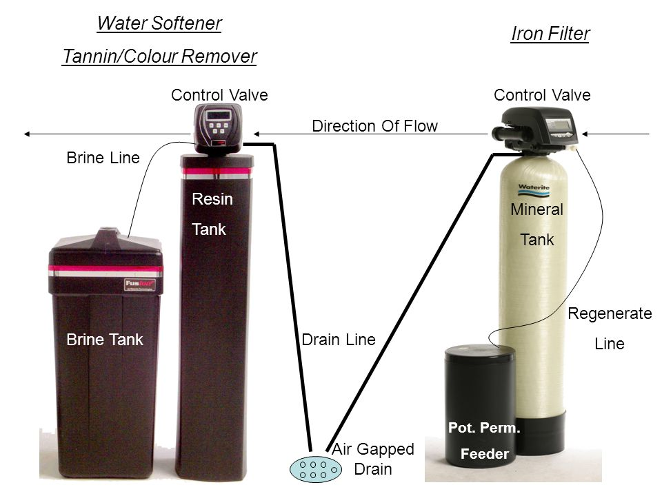 Water Softener Tannin/Colour Remover Brine Tank Resin Tank Control Valve Iron Filter Control Valve Pot.