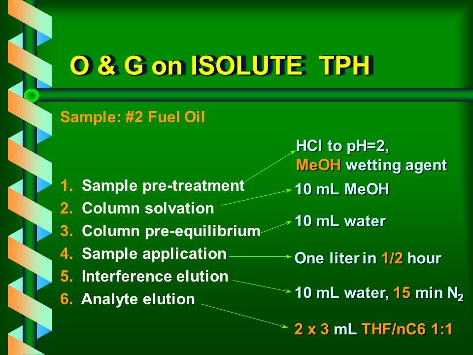 Why SPE? v Reduce solvent usage v Eliminate emulsion problem v Reduce handling v Readily amenable to automation