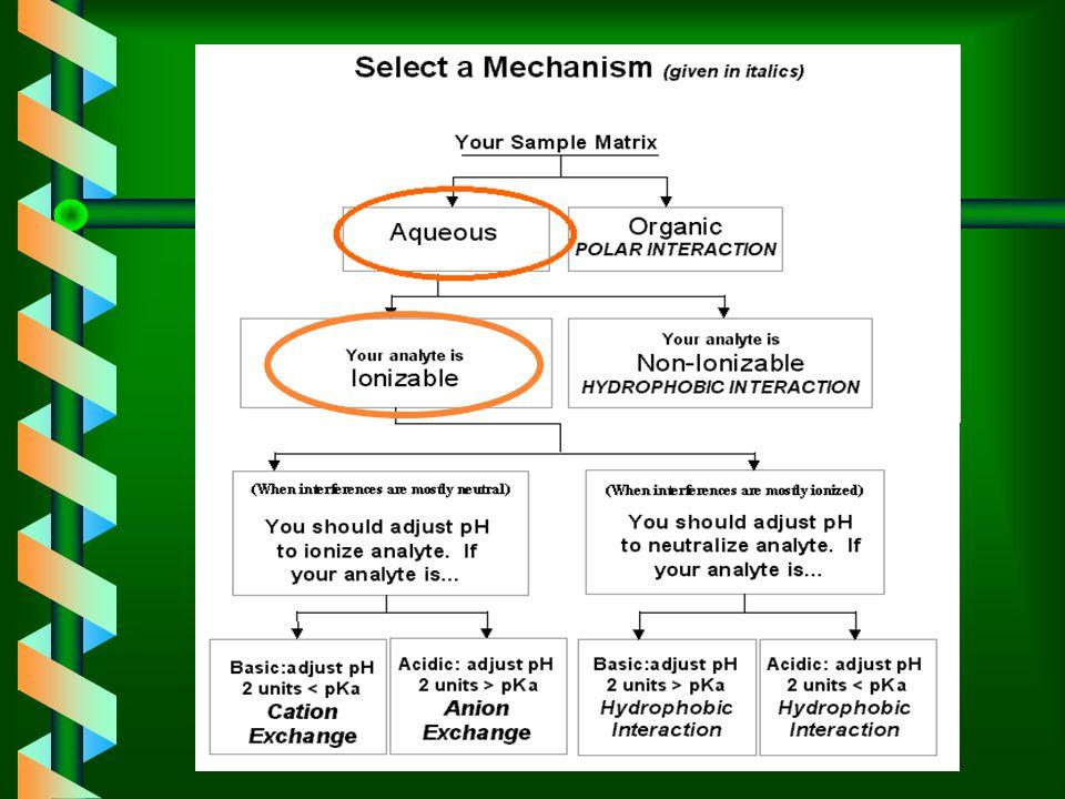 Select a Mechanism