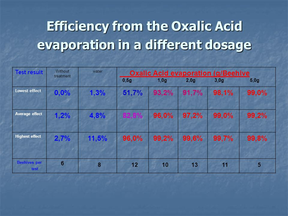 Efficiency from the Oxalic Acid evaporation in a different dosage Test result Without treatment water Oxalic Acid evaporation (g/Beehive 0,5g 1,0g 2,0
