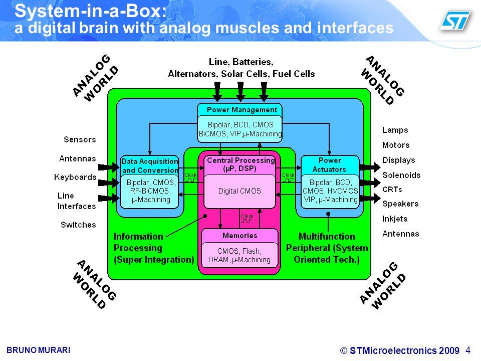 © STMicroelectronics 2009 BRUNO MURARI 15 Microactuator Concept