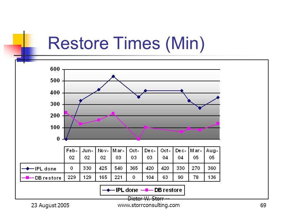 23 August 2005 Dieter W. Storr -- www.storrconsulting.com69 Restore Times (Min)