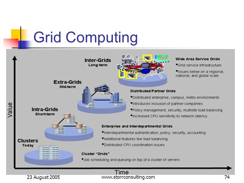23 August 2005 Dieter W. Storr -- www.storrconsulting.com74 Grid Computing