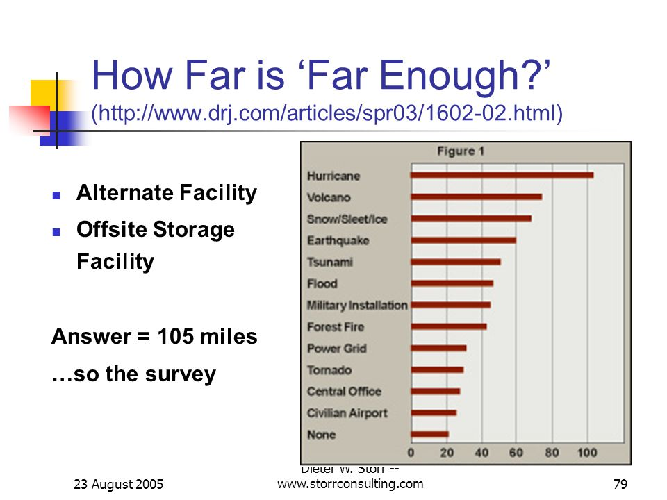 23 August 2005 Dieter W. Storr -- www.storrconsulting.com79 How Far is Far Enough.