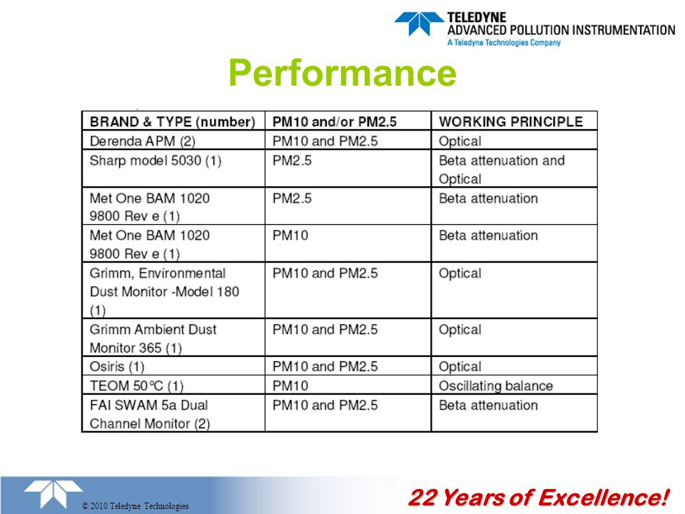 22 Years of Excellence! © 2010 Teledyne Technologies Performance