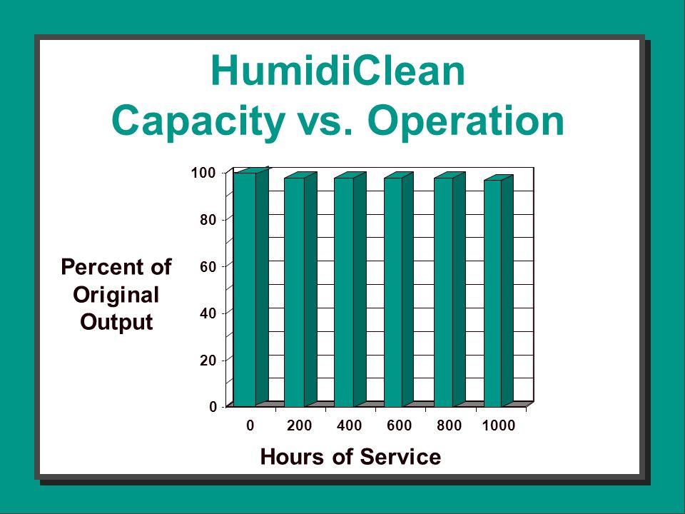 HumidiClean Capacity vs.