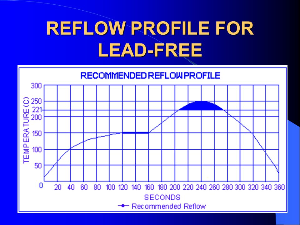 REFLOW PROFILE FOR LEAD-FREE