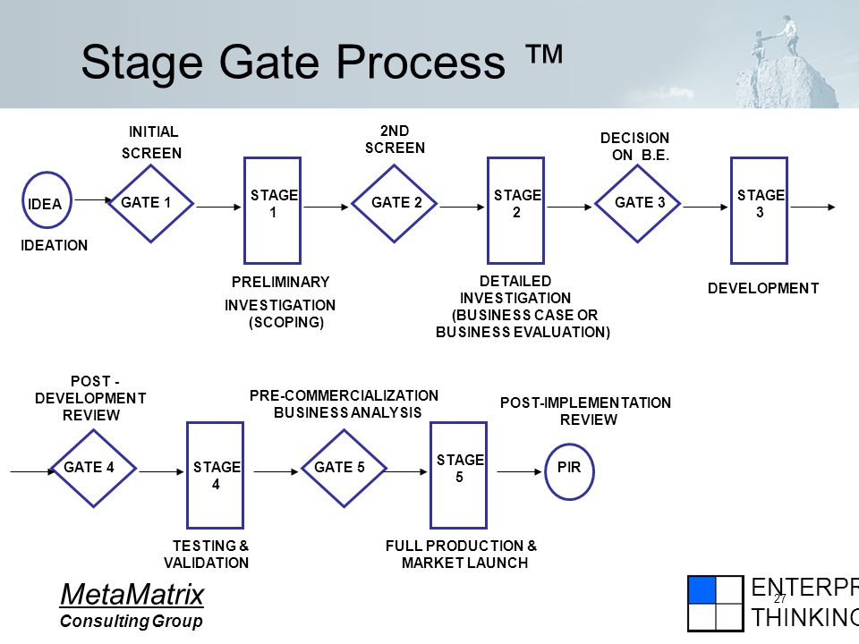 ENTERPRISE THINKING MetaMatrix Consulting Group 27 Stage Gate Process STAGE 1 IDEA GATE 1 INITIAL SCREEN IDEATION PRELIMINARY INVESTIGATION (SCOPING) GATE 2 STAGE 2 GATE 3 STAGE 3 GATE 4STAGE 4 GATE 5 STAGE 5 PIR 2ND SCREEN DETAILED INVESTIGATION (BUSINESS CASE OR BUSINESS EVALUATION) DECISION ON B.E.