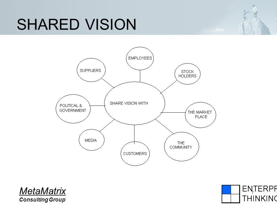 ENTERPRISE THINKING MetaMatrix Consulting Group 7 SHARED VISION