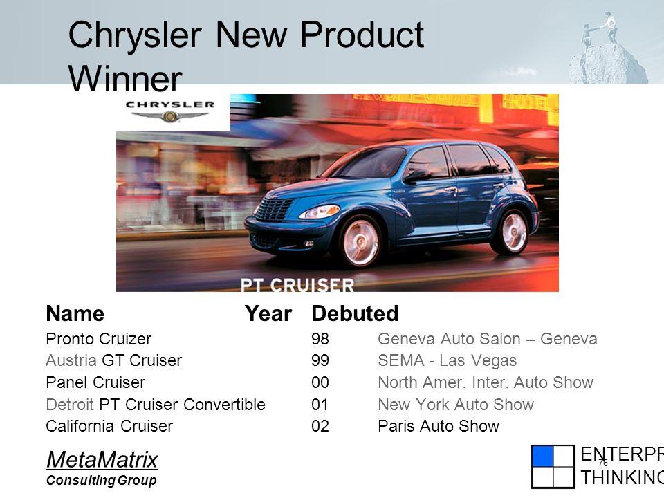 ENTERPRISE THINKING MetaMatrix Consulting Group 76 Chrysler New Product Winner NameYear Debuted Pronto Cruizer98Geneva Auto Salon – Geneva Austria GT Cruiser99SEMA - Las Vegas Panel Cruiser00North Amer.