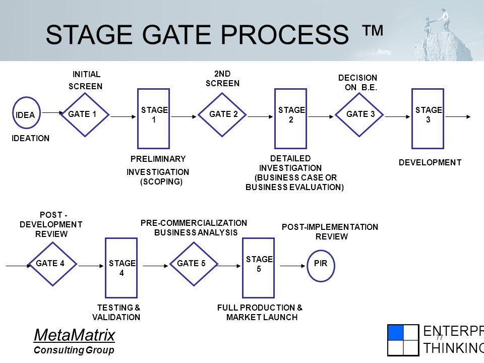 ENTERPRISE THINKING MetaMatrix Consulting Group 77 STAGE GATE PROCESS STAGE 1 IDEA GATE 1 INITIAL SCREEN IDEATION PRELIMINARY INVESTIGATION (SCOPING) GATE 2 STAGE 2 GATE 3 STAGE 3 GATE 4STAGE 4 GATE 5 STAGE 5 PIR 2ND SCREEN DETAILED INVESTIGATION (BUSINESS CASE OR BUSINESS EVALUATION) DECISION ON B.E.
