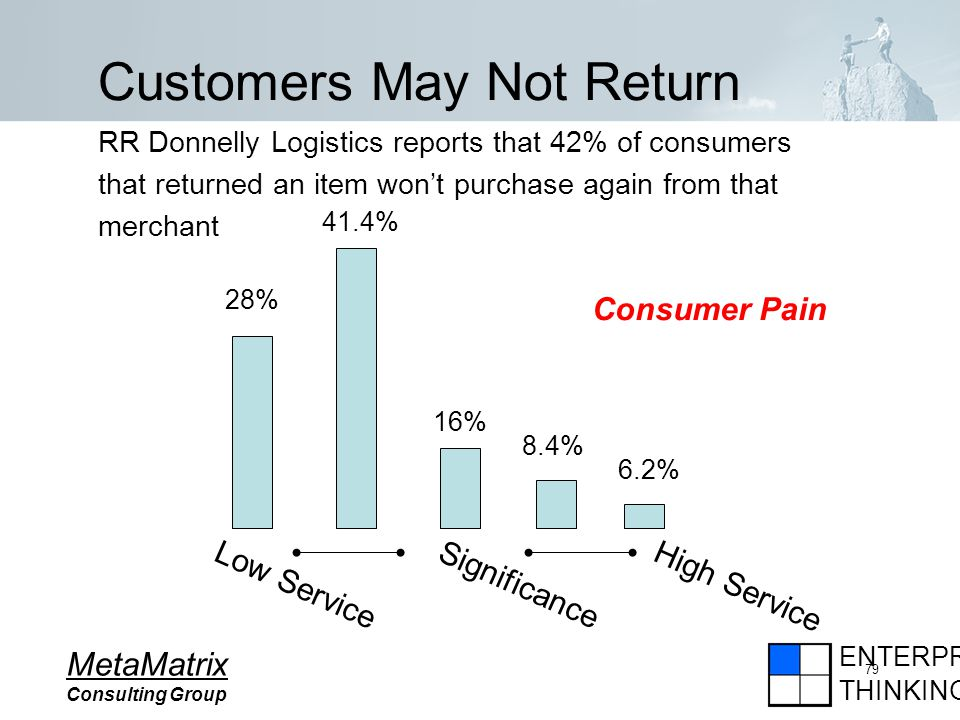 ENTERPRISE THINKING MetaMatrix Consulting Group 79 Customers May Not Return RR Donnelly Logistics reports that 42% of consumers that returned an item wont purchase again from that merchant 28% 41.4% 16% 8.4% 6.2% Consumer Pain Low Service High Service Significance