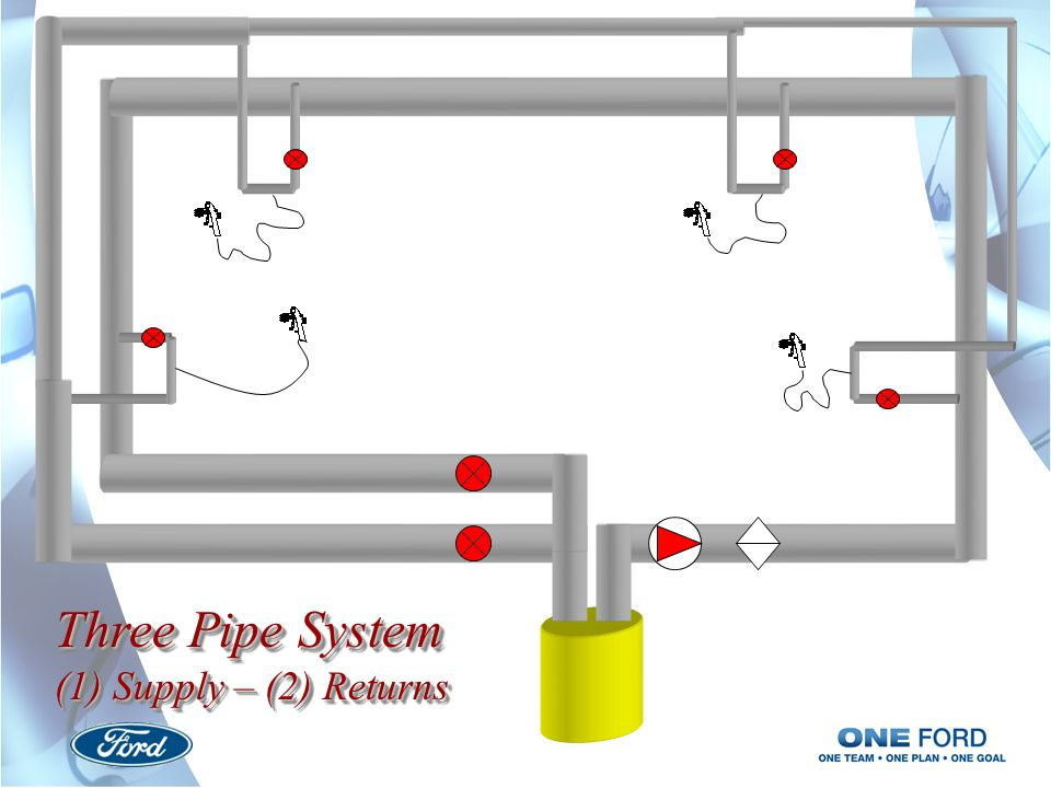 Three Pipe System (1) Supply – (2) Returns Three Pipe System (1) Supply – (2) Returns