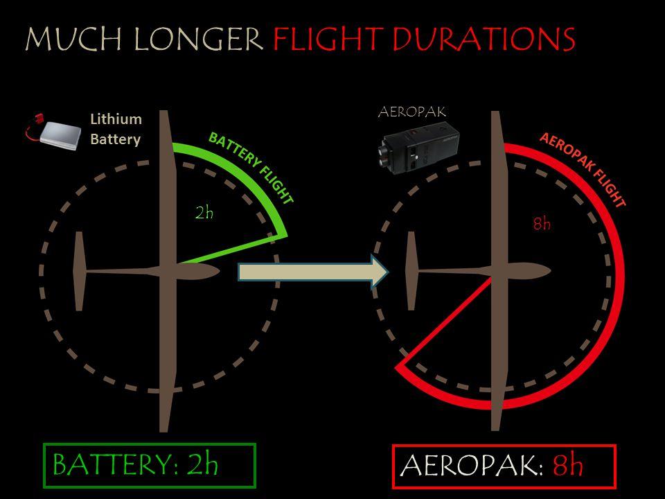 MUCH LONGER FLIGHT DURATIONS AEROPAK: 8h Lithium Battery BATTERY: 2h 2h AEROPAK 8h