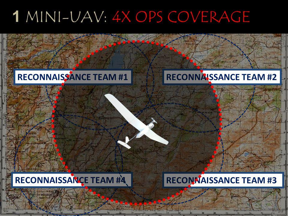 1 MINI-UAV: 4X OPS COVERAGE RECONNAISSANCE TEAM #2 RECONNAISSANCE TEAM #4 RECONNAISSANCE TEAM #3 RECONNAISSANCE TEAM #1
