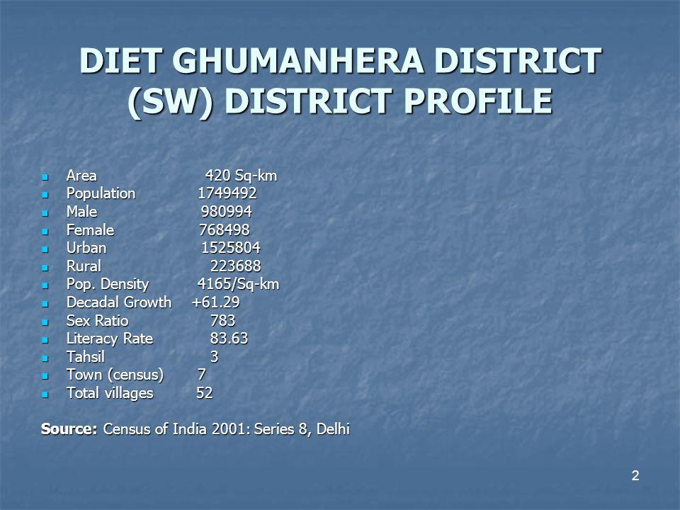 DIET GHUMANHERA DISTRICT (SW) DISTRICT PROFILE Area 420 Sq-km Area 420 Sq-km Population 1749492 Population 1749492 Male 980994 Male 980994 Female 7684