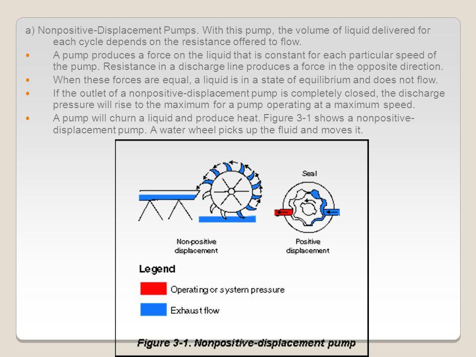 b.Positive-Displacement Pumps.
