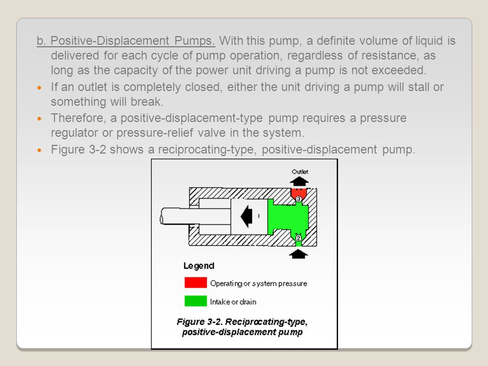 Vane-type double pumps: (Figure 3-11) consist of two separate pumping devices.