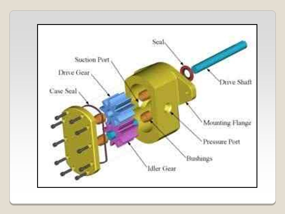b.Internal. Figure 3-7 shows an internal gear pump.