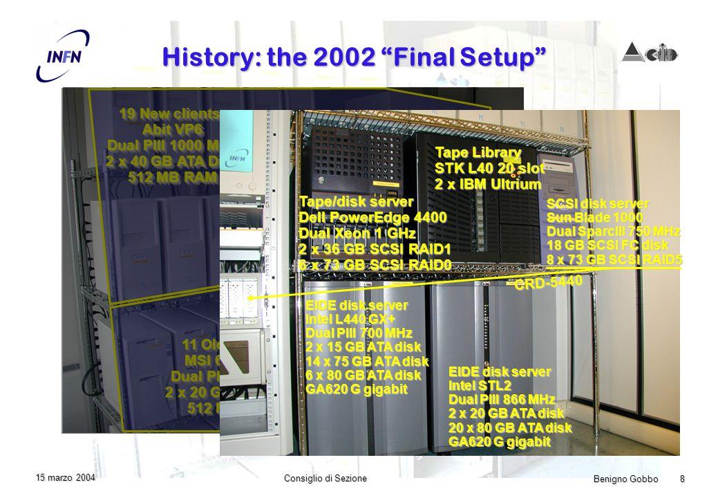 Benigno Gobbo 8 Consiglio di Sezione 15 marzo 2004 History: the 2002 Final Setup 11 Old clients: MSI 694D Pro Dual PIII 800 MHz 2 x 20 GB ATA Disk 512 MB RAM 11 Old clients: MSI 694D Pro Dual PIII 800 MHz 2 x 20 GB ATA Disk 512 MB RAM 19 New clients: Abit VP6 Dual PIII 1000 MHz 2 x 40 GB ATA Disk 512 MB RAM 19 New clients: Abit VP6 Dual PIII 1000 MHz 2 x 40 GB ATA Disk 512 MB RAM 3com 4900 3com 3900 Kvm switch Server SGE, DHCP, BB, … Asus CUR-DLS Dual PIII 800 MHz 2 x 36 GB SCSI Disk 512 MB RAM GA620 G gigabit EIDE disk server Intel L440 GX+ Dual PIII 700 MHz 2 x 15 GB ATA disk 14 x 75 GB ATA disk 6 x 80 GB ATA disk GA620 G gigabit EIDE disk server Intel STL2 Dual PIII 866 MHz 2 x 20 GB ATA disk 20 x 80 GB ATA disk GA620 G gigabit Tape Library STK L40 20 slot 2 x IBM Ultrium Tape/disk server Dell PowerEdge 4400 Dual Xeon 1 GHz 2 x 36 GB SCSI RAID1 6 x 73 GB SCSI RAID0 SCSI disk server Sun Blade 1000 Dual SparcIII 750 MHz 18 GB SCSI FC disk 8 x 73 GB SCSI RAID5 CRD-5440
