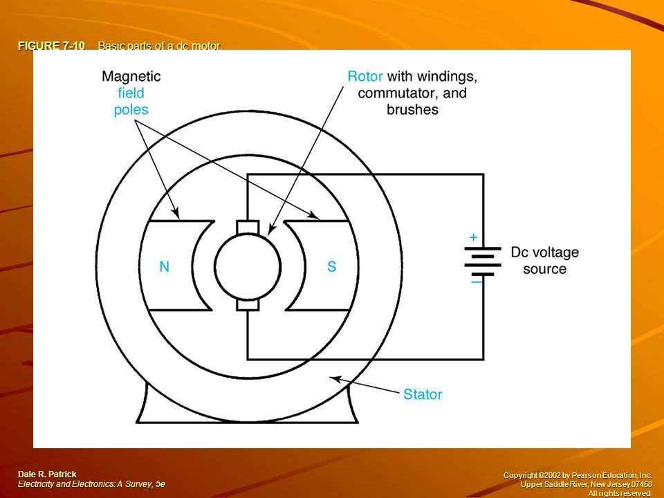 FIGURE 7-10 Basic parts of a dc motor. Dale R.