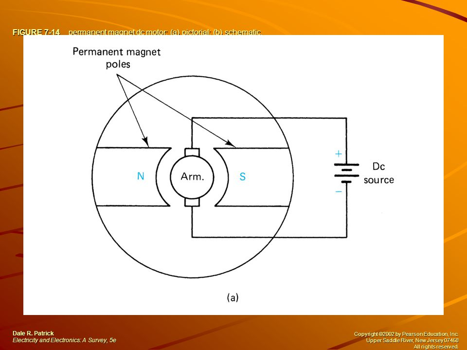 FIGURE 7-14 permanent magnet dc motor: (a) pictorial; (b) schematic.