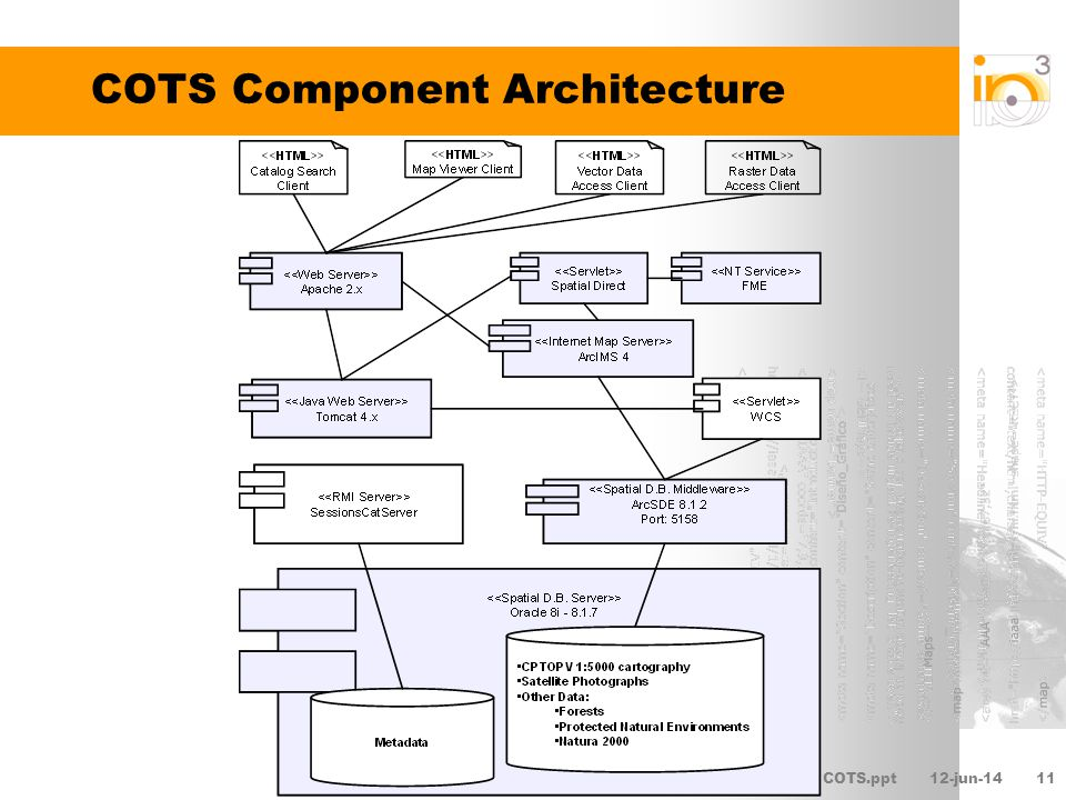 COTS.ppt12-jun-1412 Homogeneous view for users Users at the CMA will not care about the standards used should not have to notice the heterogeneity of the software components Perceived homogeneity provided by the upper level applications HTML clients with custom-made graphic user interfaces Built on top of both chainable standard services and non- standard functionalities provided by certain software products Users perceive an integrated web application