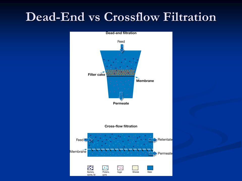 Dead-End vs Crossflow Filtration