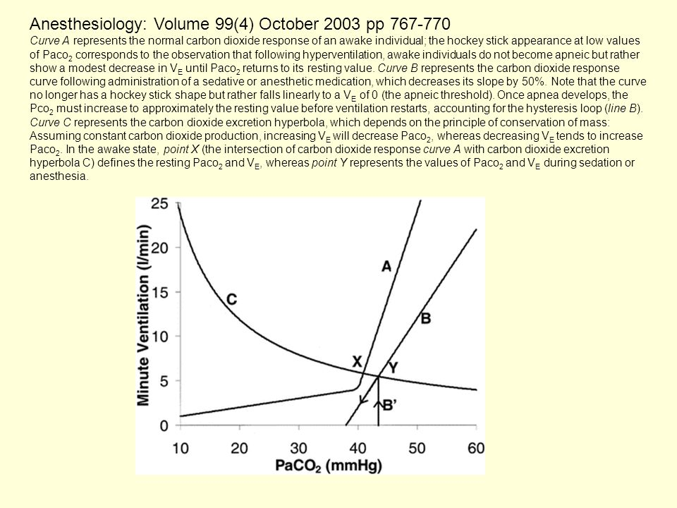 Anesthesiology: Volume 99(4) October 2003 pp 767-770 Curve A represents the normal carbon dioxide response of an awake individual; the hockey stick ap