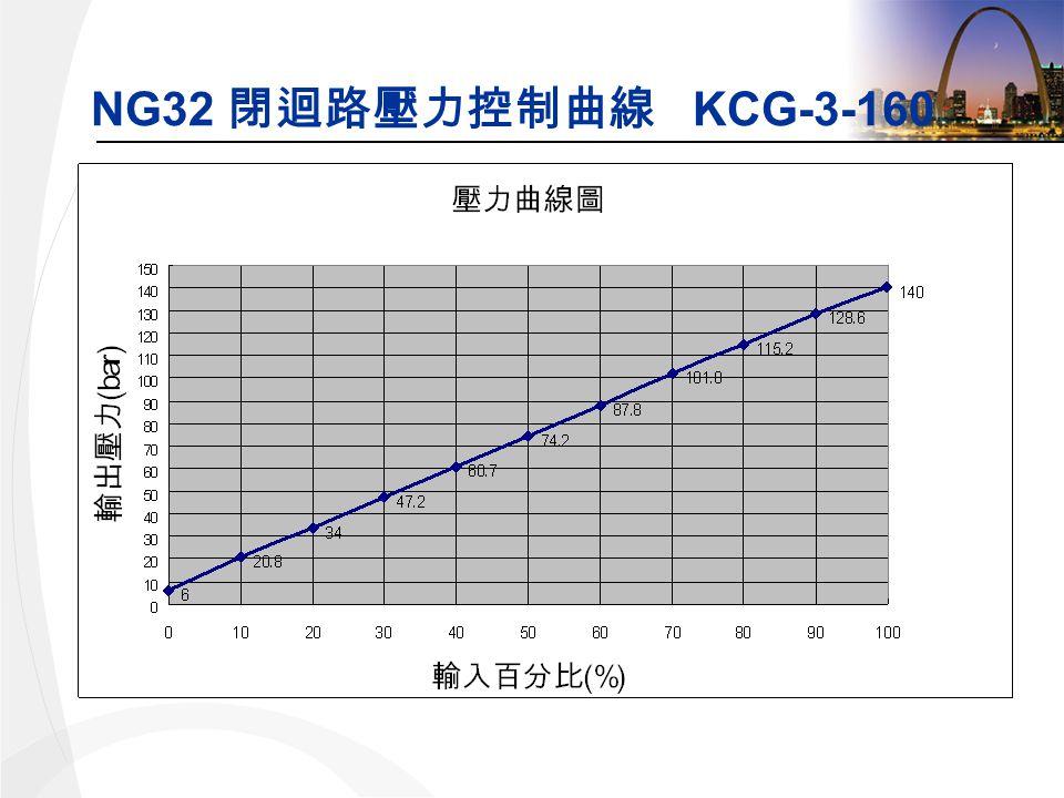 NG32 KCG-3-160
