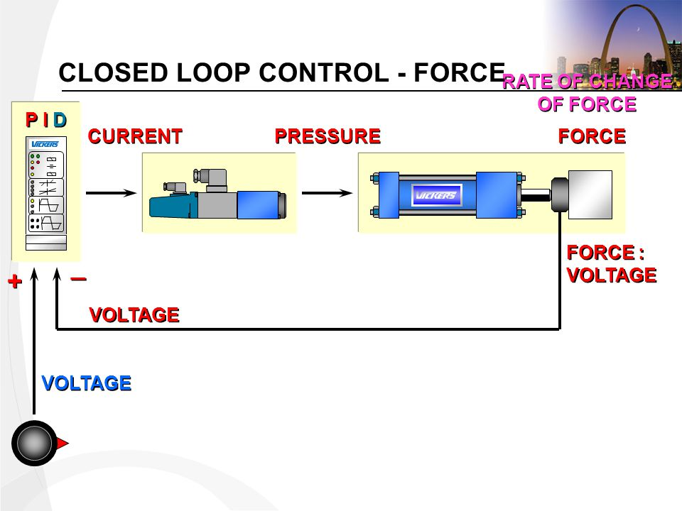 VOLTAGE CURRENT PRESSURE FORCE RATE OF CHANGE OF FORCE RATE OF CHANGE OF FORCE VOLTAGE + + _ _ FORCE : VOLTAGE FORCE : VOLTAGE P I D CLOSED LOOP CONTROL - FORCE