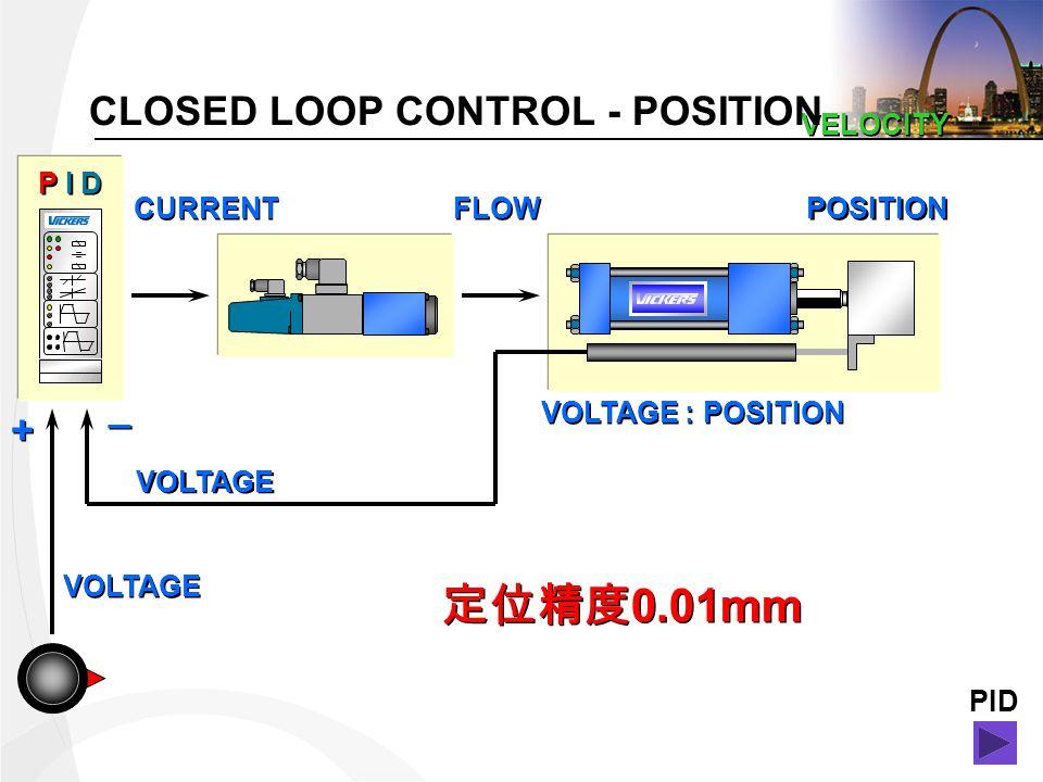 VOLTAGE CURRENT FLOW POSITION VELOCITY VOLTAGE + + _ _ VOLTAGE : POSITION P I D CLOSED LOOP CONTROL - POSITION 0.01mm