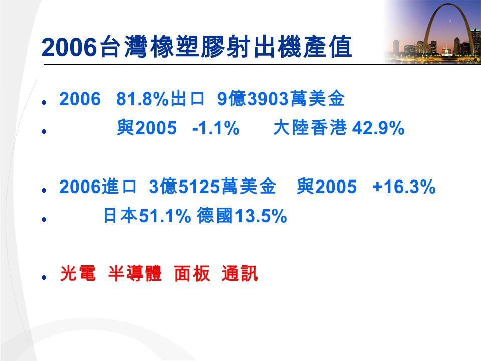 2006 l 2006 81.8% 9 3903 l 2005 -1.1% 42.9% l 2006 3 5125 2005 +16.3% l 51.1% 13.5%