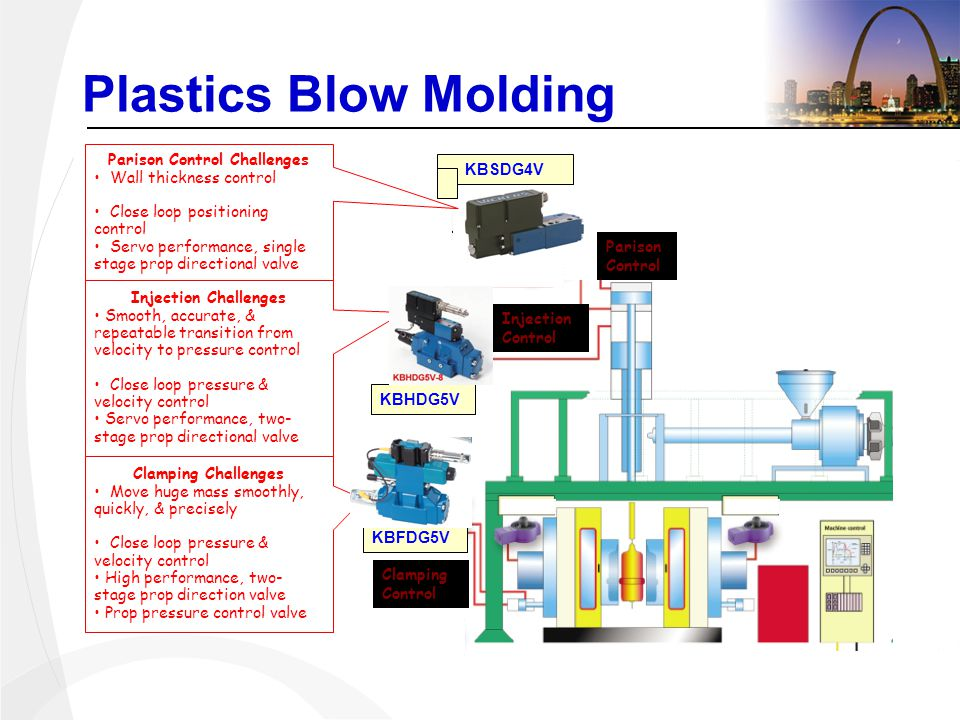 KBHDG5V Single Stage NG6 Directional Valve Clamping Challenges Move huge mass smoothly, quickly, & precisely Close loop pressure & velocity control High performance, two- stage prop direction valve Prop pressure control valve Plastics Blow Molding KBHDG5V KBSDG4V Parison Control Challenges Wall thickness control Close loop positioning control Servo performance, single stage prop directional valve Injection Challenges Smooth, accurate, & repeatable transition from velocity to pressure control Close loop pressure & velocity control Servo performance, two- stage prop directional valve KBFDG5V Parison Control Injection Control Clamping Control