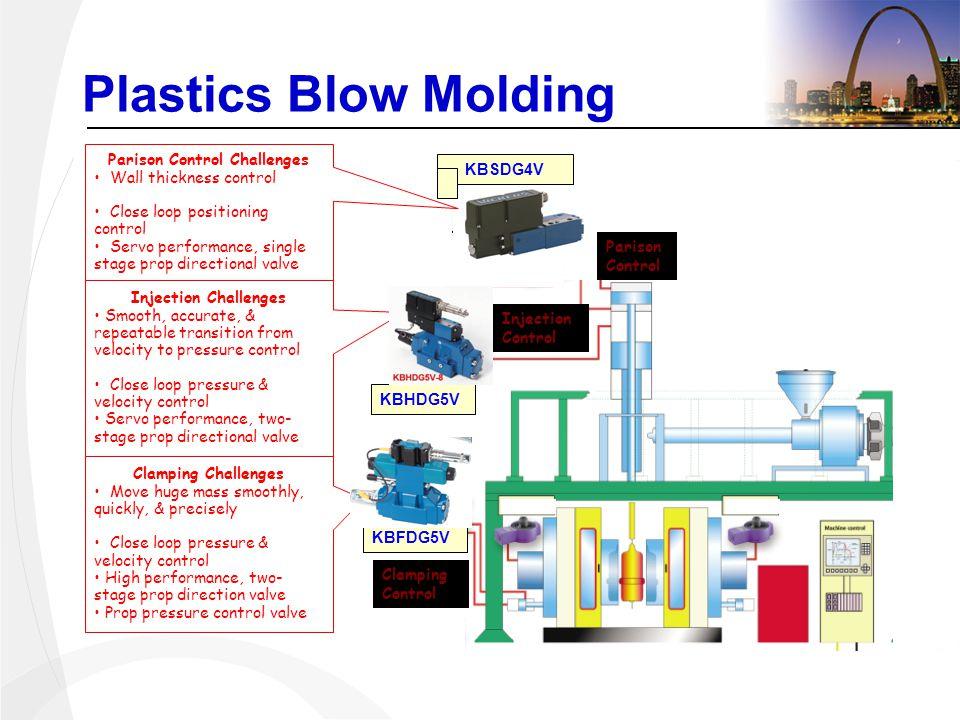 VOLTAGE CURRENT FLOW VELOCITY VOLTAGE + + _ _ VOLTAGE : VELOCITY P I D CLOSED LOOP CONTROL - VELOCITY 0.1mm/sec --2m/s --10m/s & & 0.1mm/sec --2m/s --10m/s & & 1%