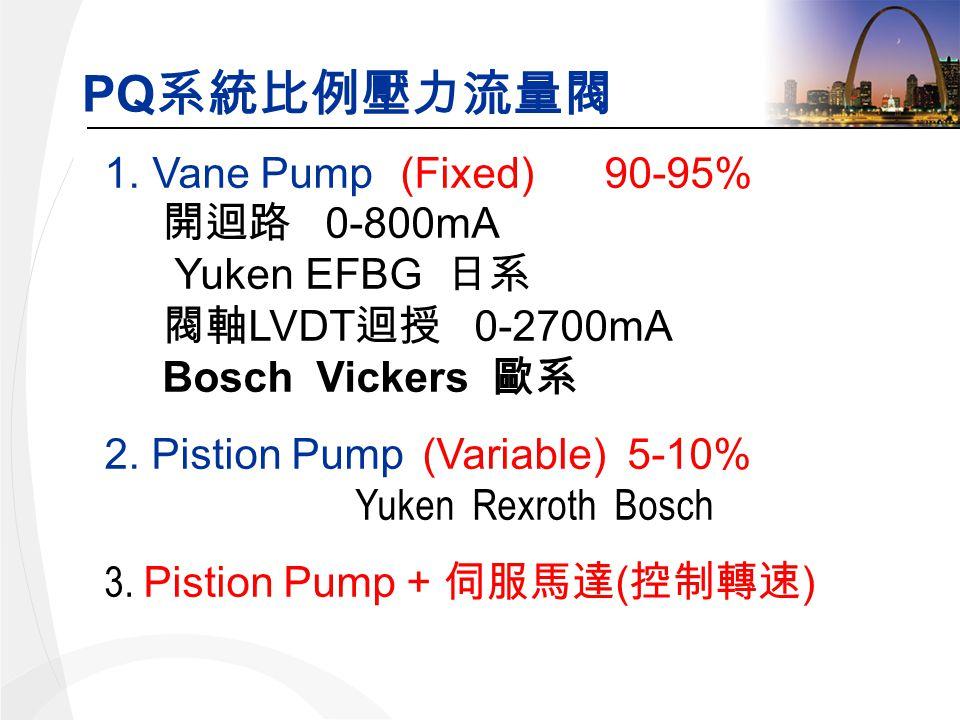 PQ 1.Vane Pump (Fixed) 90-95% 0-800mA Yuken EFBG LVDT 0-2700mA Bosch Vickers 2.