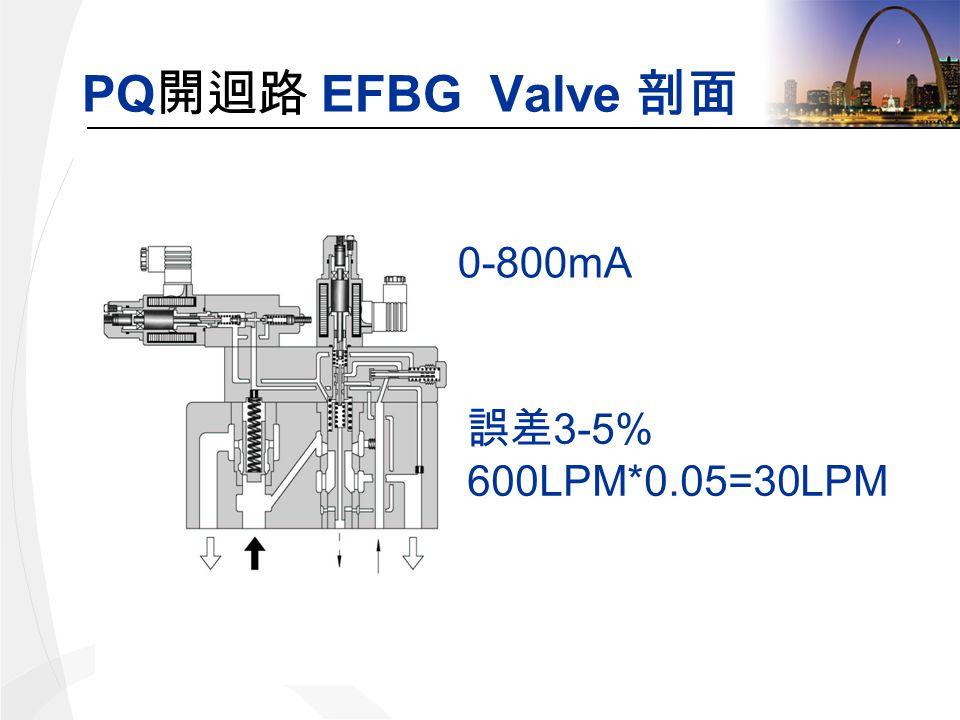 PQ EFBG Valve 0-800mA 3-5% 600LPM*0.05=30LPM