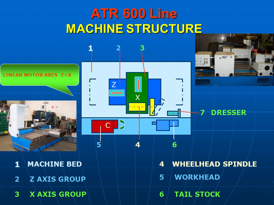 ATR 600 Line MACHINE STRUCTURE Z X C 1 23 456 7 2 1 3 5 4 6 MACHINE BED Z AXIS GROUP X AXIS GROUP WHEELHEAD SPINDLE WORKHEAD TAIL STOCK DRESSER LINEAR MOTOR AXES Z+X