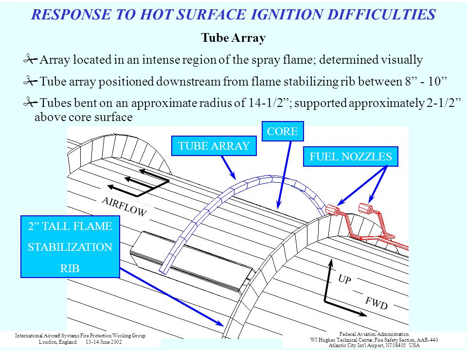 RESPONSE TO HOT SURFACE IGNITION DIFFICULTIES Tube Array #Array located in an intense region of the spray flame; determined visually #Tube array posit