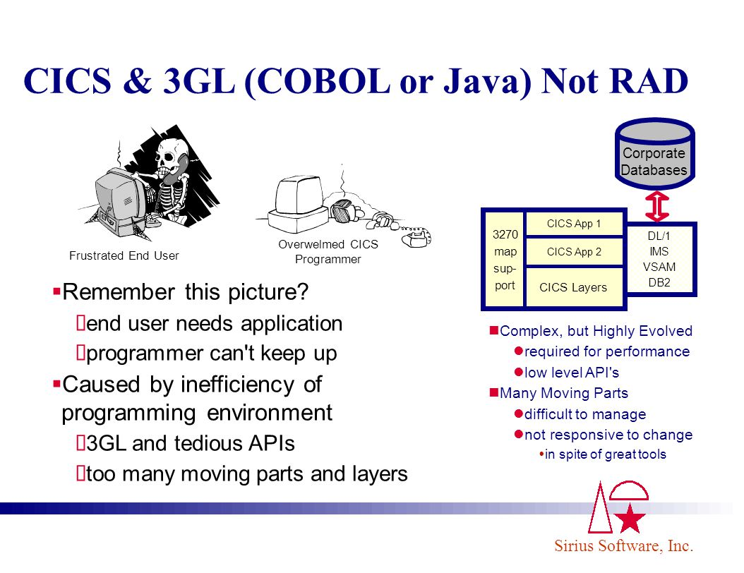 Sirius Software, Inc.CICS & 3GL (COBOL or Java) Not RAD Remember this picture.