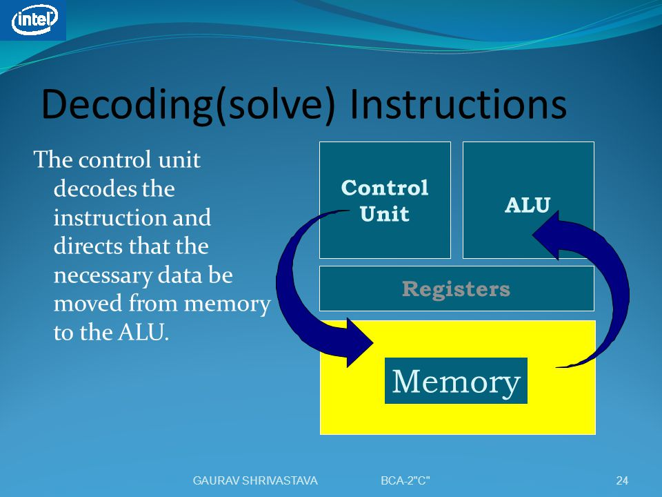 Decoding(solve) Instructions The control unit decodes the instruction and directs that the necessary data be moved from memory to the ALU. Control Uni