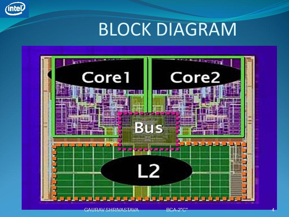BLOCK DIAGRAM 4GAURAV SHRIVASTAVA BCA-2 C