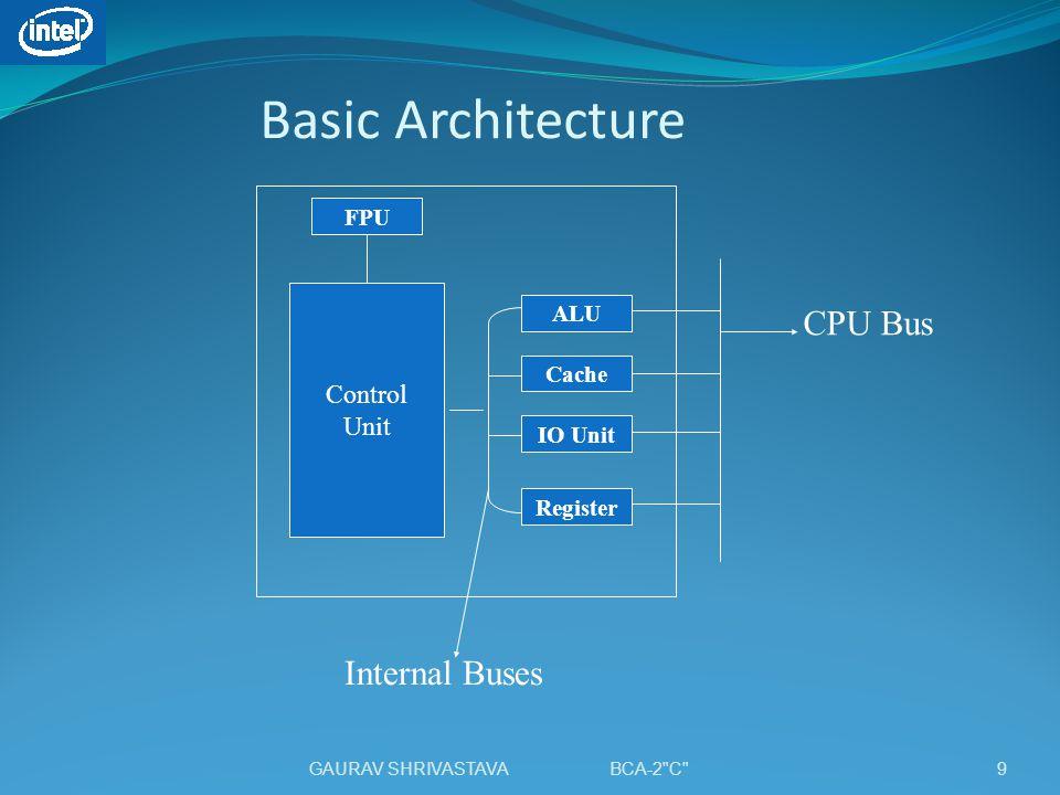 Basic Architecture Control Unit ALU Cache IO Unit Register FPU CPU Bus Internal Buses 9GAURAV SHRIVASTAVA BCA-2 C