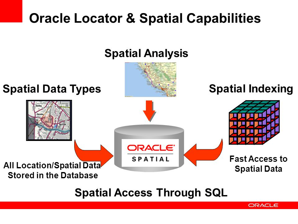 Spatial Data Types All Location/Spatial Data Stored in the Database Spatial Indexing Fast Access to Spatial Data Spatial Access Through SQL Spatial Analysis Oracle Locator & Spatial Capabilities
