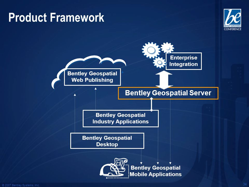 © 2007 Bentley Systems, Inc. 34 Product Framework Bentley Geospatial Desktop Bentley Geospatial Industry Applications Bentley Geospatial Server Bentle