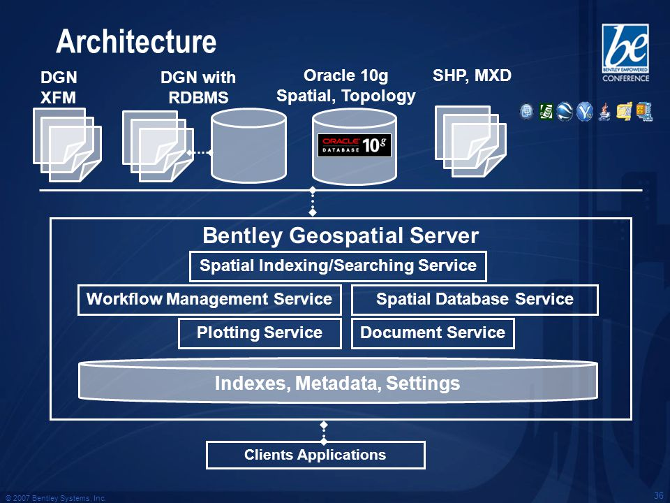 © 2007 Bentley Systems, Inc. 36 Bentley Geospatial Server Architecture Clients Applications Spatial Indexing/Searching Service Plotting Service Spatia