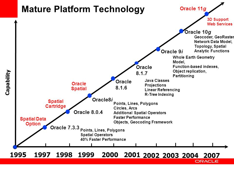 Mature Platform Technology Capability 199519971998199920002001 Oracle 7.3.3 Oracle 8.0.4 Points, Lines, Polygons Spatial Operators 40% Faster Performa