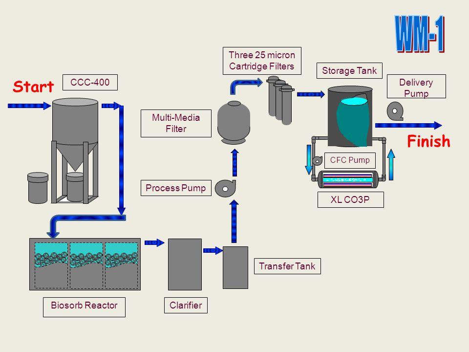 Start CCC-400 Biosorb ReactorClarifier Transfer Tank Process Pump Delivery Pump Storage Tank Multi-Media Filter Three 25 micron Cartridge Filters Fini