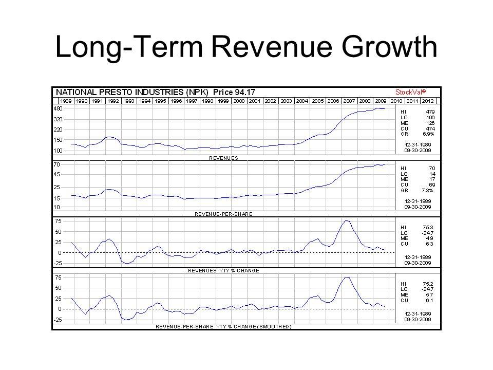 Long-Term Revenue Growth