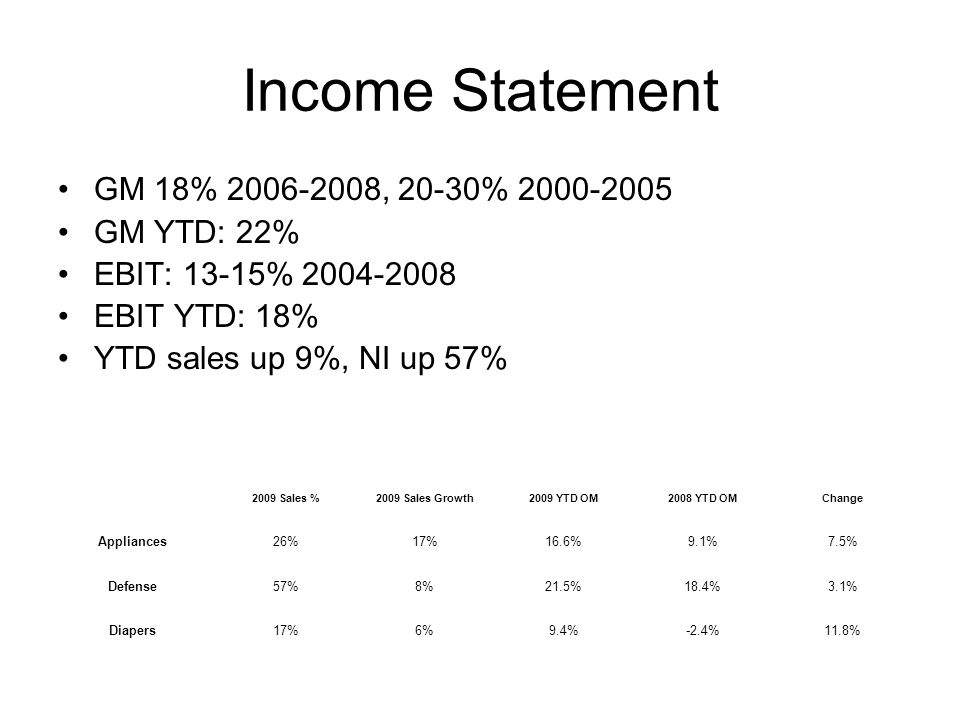 Income Statement GM 18% 2006-2008, 20-30% 2000-2005 GM YTD: 22% EBIT: 13-15% 2004-2008 EBIT YTD: 18% YTD sales up 9%, NI up 57% 2009 Sales %2009 Sales